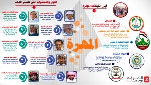 القوى والشخصيات التي تتصدر المشهد في محافظة المهرة
