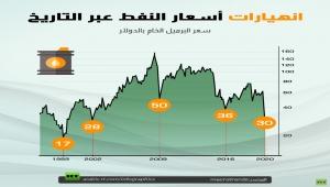 انهيارات أسعار النفط عبر التاريخ