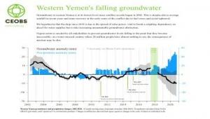 تقرير: نضوب المياه الجوفية يعيق ثورة الطاقة الشمسية في اليمن (ترجمة خاصة)