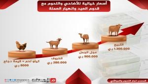 الدواجن في اليمن تتحول لأضاحي وملابس الحراج مقصد لكسوة العيد (تقرير)