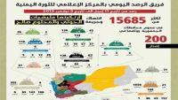 إحصائية حديثة تكشف ارتكاب الميليشيات الانقلابية لأكثر من 15 ألف جريمة وانتهاك خلال (200) يوم
