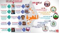تعرف على القوى والشخصيات التي تتصدر المشهد اليوم في محافظة المهرة (إنفوجرافيك)