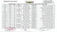 إعلان نتائج اختبارات الثانوية العامة في مناطق سيطرة الحوثي (أسماء الأوائل)