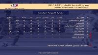 صقر تعز يفوز على هلال الحديدة في ختام الجولة الرابعة من منافسات الدوري اليمني الممتاز